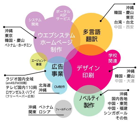 株式会社リマープロ プロダクション・ネットワーク